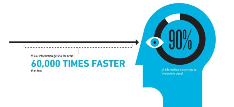 speed-visual-information-into-brain