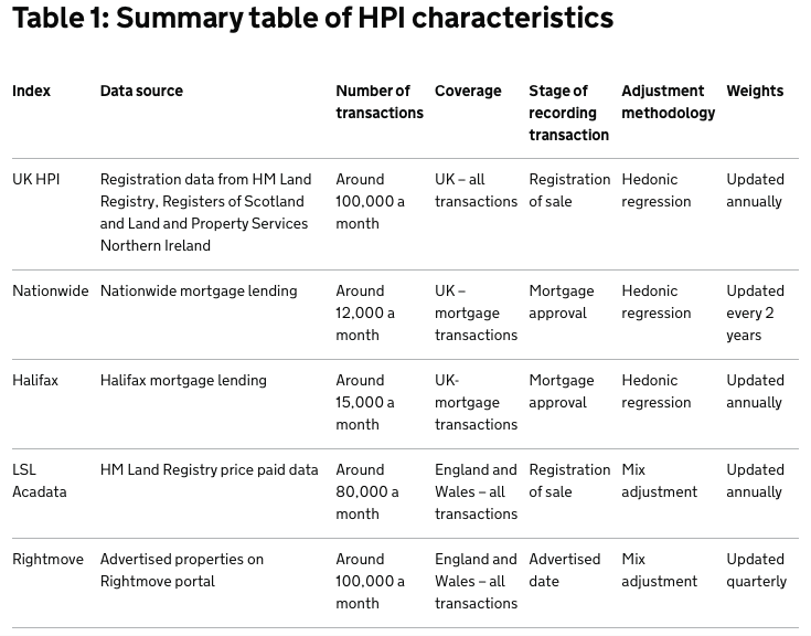 summary-table-house-price-index-hpi