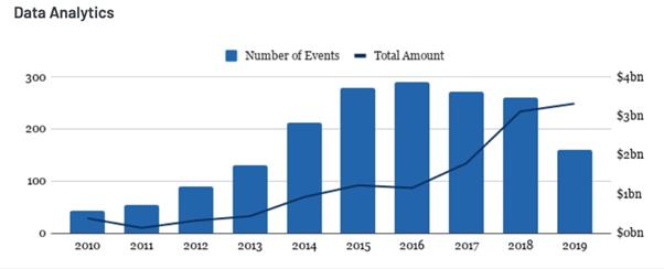 graph-investment-property-data-analytics