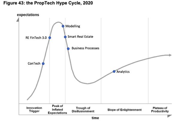 graph-showing-prop-tech-hype